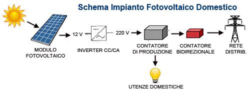 impianto-fotovoltaico-domestico-schema